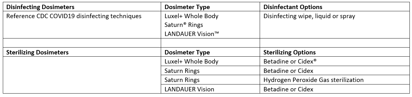 Disinfecting Dosimeters:Reference CDC COVID19 disinfecting techniques. Dosimeter Type: Luxel+ Whole Body Saturn® Rings LANDAUER Vision™. Disinfectant Options: Disinfecting wipe, liquid or spray. Sterilizing Dosimeters. Dosimeter Type: Luxel+ Whole Body. Sterilizing Options. Type: Saturn Rings  Saturn Rings. Disinfectant Options: Betadine or Cidex Hydrogen Peroxide Gas sterilization. Type: LANDAUER Vision. Disinfectant: Betadine or Cidex