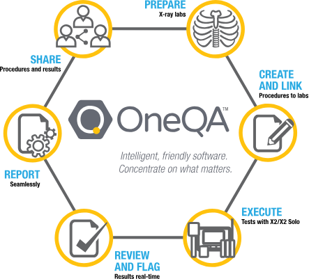 OneQA overview infographic